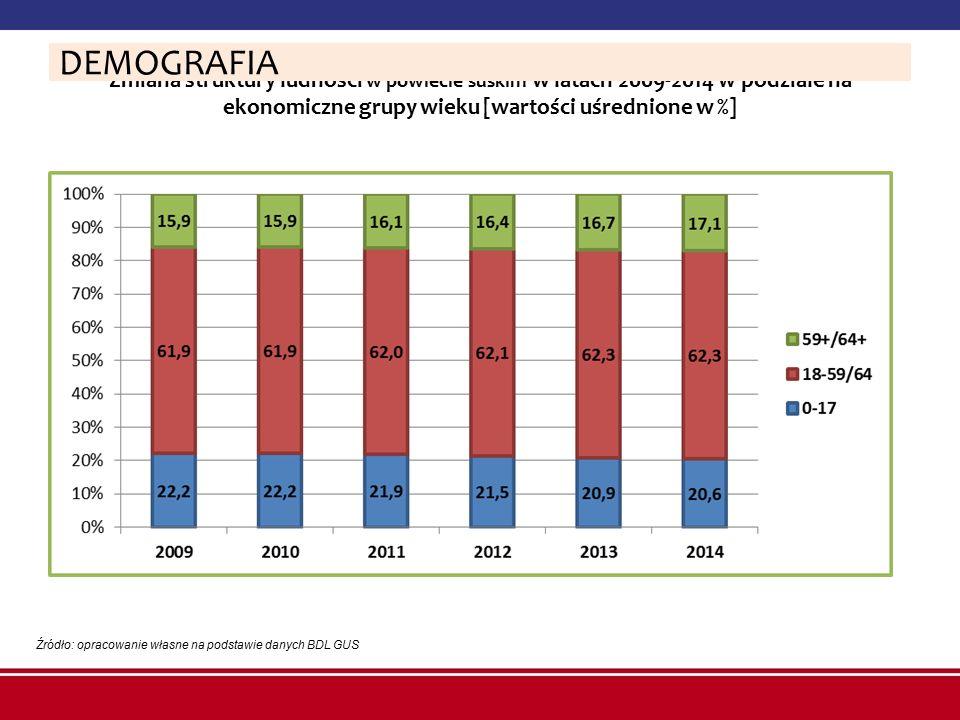 DEMOGRAFIA Zmiana struktury ludności w powiecie suskim w latach 2009-2014 w podziale na ekonomiczne grupy wieku [wartości uśrednione w %]